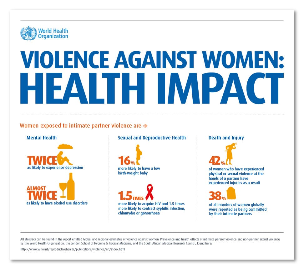 Violence Against Women: Health Impact
