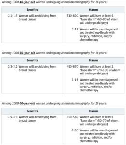 annual mammogram benefit harm tradeoff chart