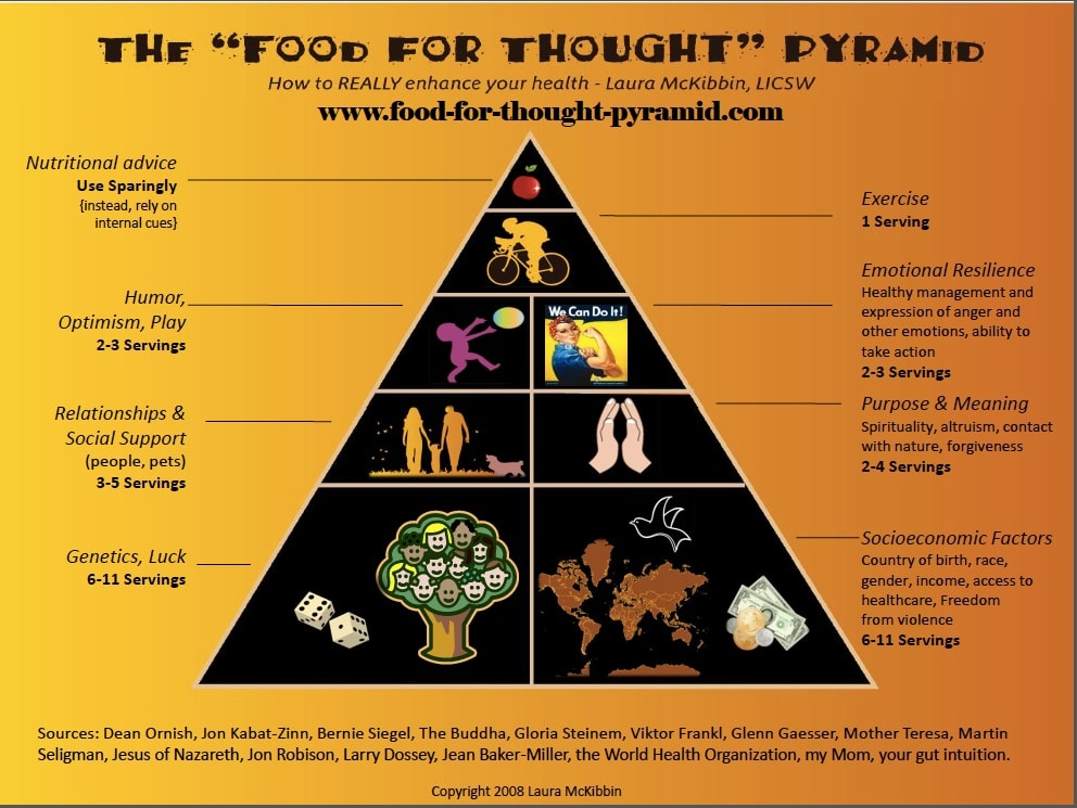 """""""Food for Thought"""" pyramid"""