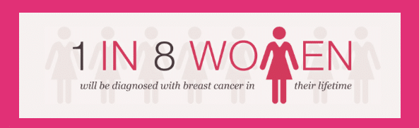Graphic: 1 in 8 women will be diagnosed with breast cancer in their lifetime.